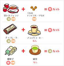 食べ合わせダイエット